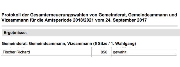 Sie haben Richard Fischer mit 856 Stimmen in den Gemeinderat Ehrendingen gewählt